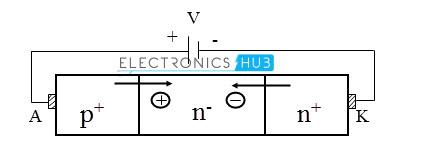 Power diode in forward bias
