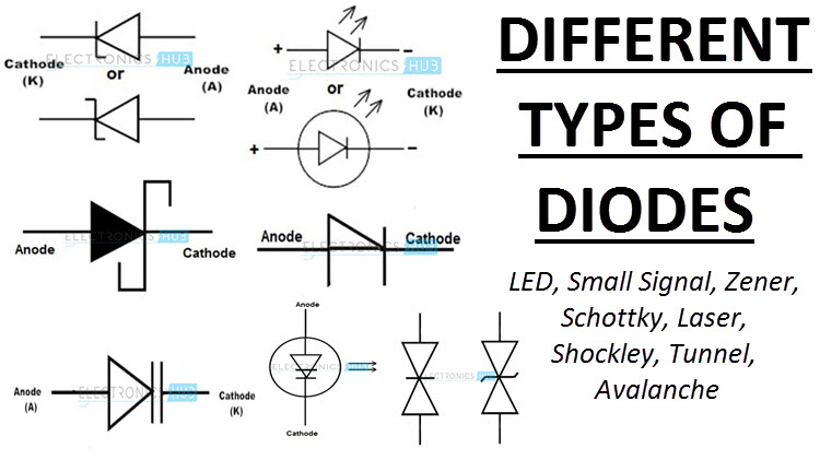 led symbol wiring diagram different types of diodes their circuit symbols   applications  different types of diodes their