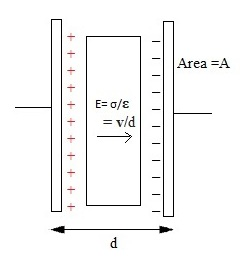 Capacitance, Charging and Discharging of a Capacitor