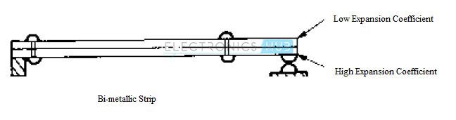 1. Bi-metallic Strip