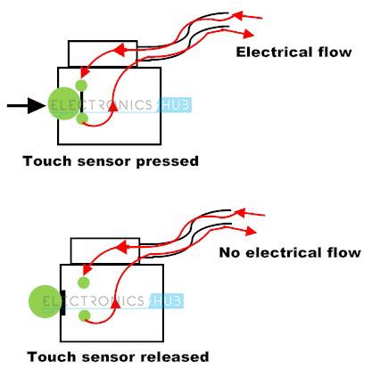 1. funcionamiento de un sensor táctil
