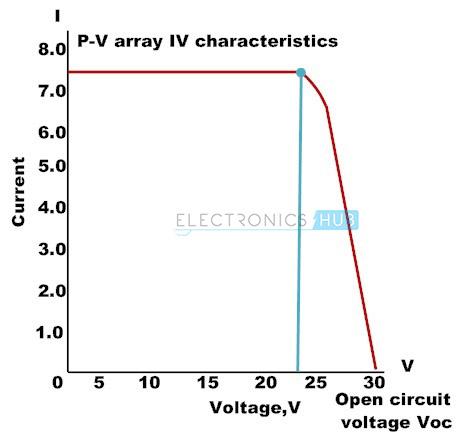 4. Photovoltaic Array Current – voltage Characteristics