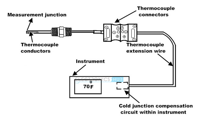 Types Of Temperature Sensor