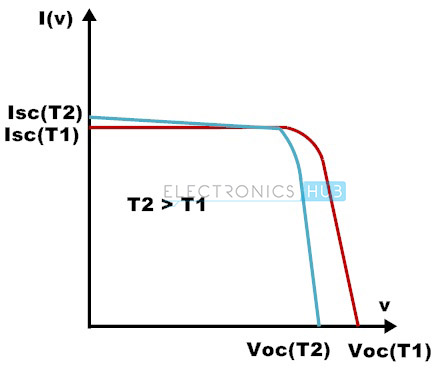 6. Voc and Isc variations with temperature