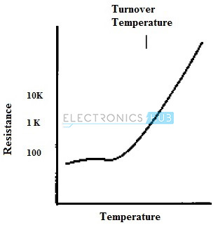 7.PTC Thermistor Characteristic