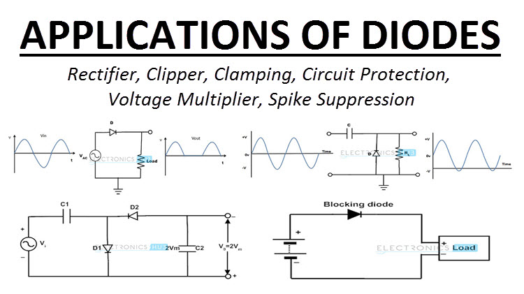 Uses and Applications of Diodes | Rectifier, Clipper, ClampingElectronics Hub