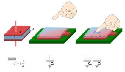 Principio del sensor táctil capacitivo
