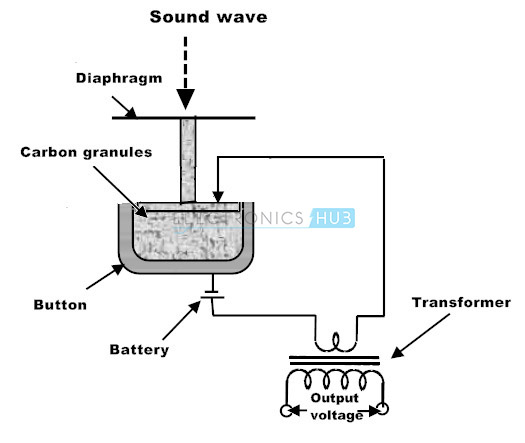 Micrófono de carbono