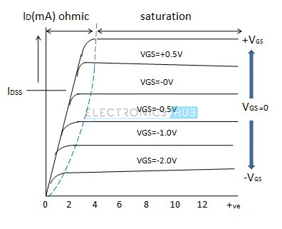 Characteristic curve of depletion mode MOSFET