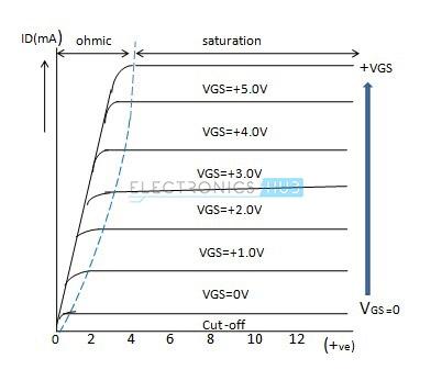Characteristics curve of enhancement mode MOSFET