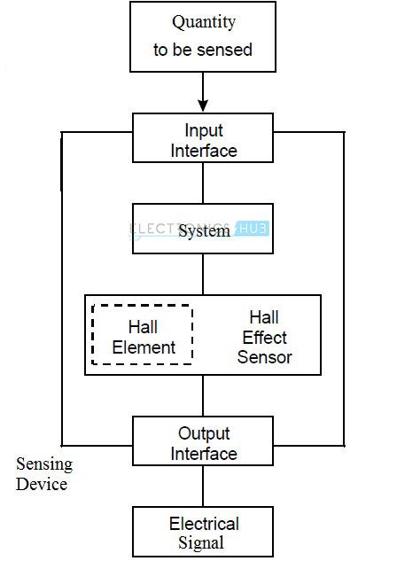 General Hall Effect Sensor