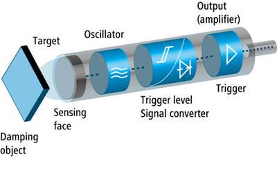 Inductive Position Sensors