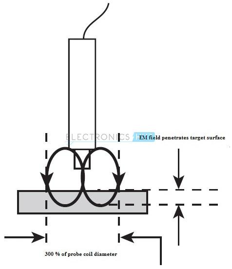 Inductive Sensors EM field