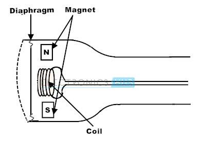 Vista interna de un micrófono dinámico