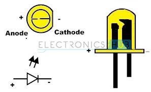 Identificación del terminal LED