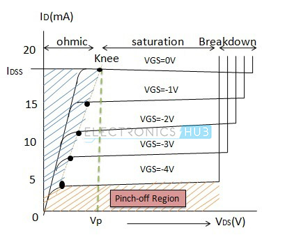 Modes of Operation of FET