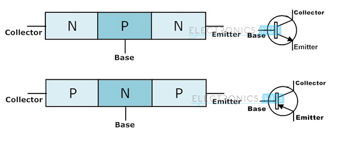 Working of Transistor as a Switch - NPN and PNP Transistors