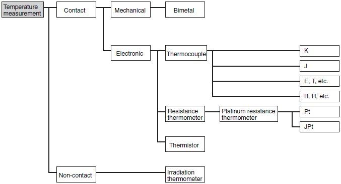 Temperature Sensors Image 1
