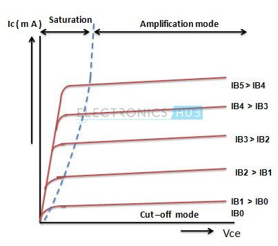 Transistor Curve