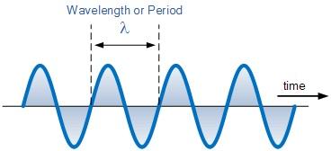 relación entre la velocidad, la longitud de onda y el gráfico de frecuencia