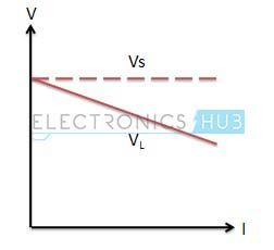 V-I characteristics of practical voltage source