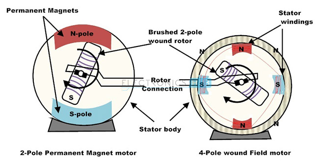 Motor de CC cepillado