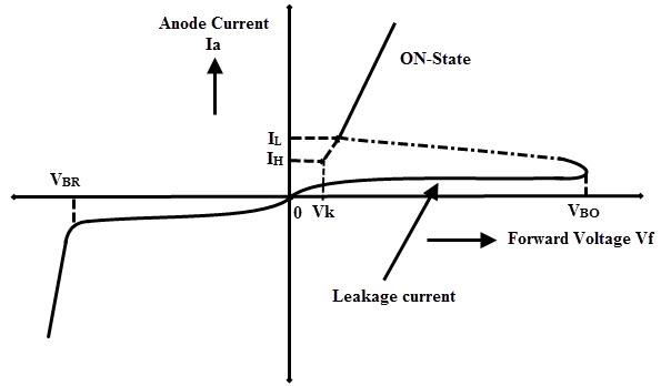 Break over characteristics of shockley diode