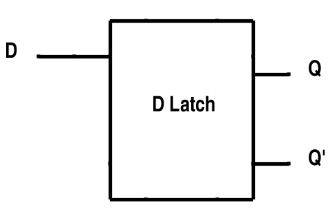 introduction to latches D Latch Schematic dlatch symbol these simple d latches are not frequently used but gated d latches are very common the truth table of a simple d latch is shown below