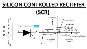 Silicon Controlled Rectifier Featured Image