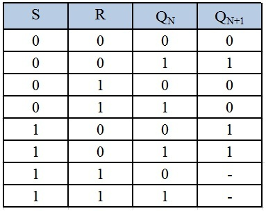 truth table for sr latch
