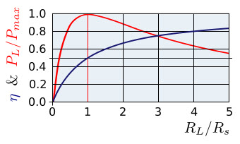 http://upload.wikimedia.org/wikipedia/commons/thumb/c/c8/Maximum_Power_Transfer_Graph.svg/350px-Maximum_Power_Transfer_Graph.svg.png