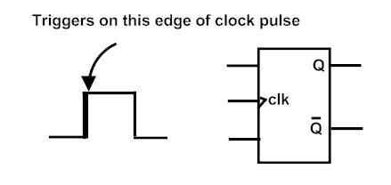 positive edge triggering (2)