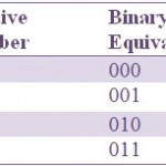 signed and unsigned binary numbers pdf