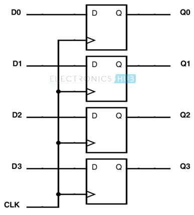 4 – bit Register using D flip - flop