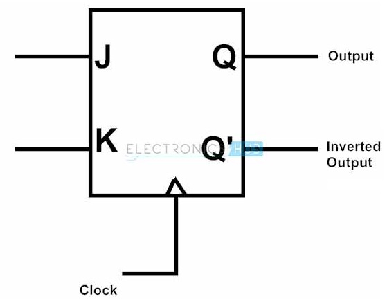 designing jk flipflop Jk Flip Flop Table jk block diagram