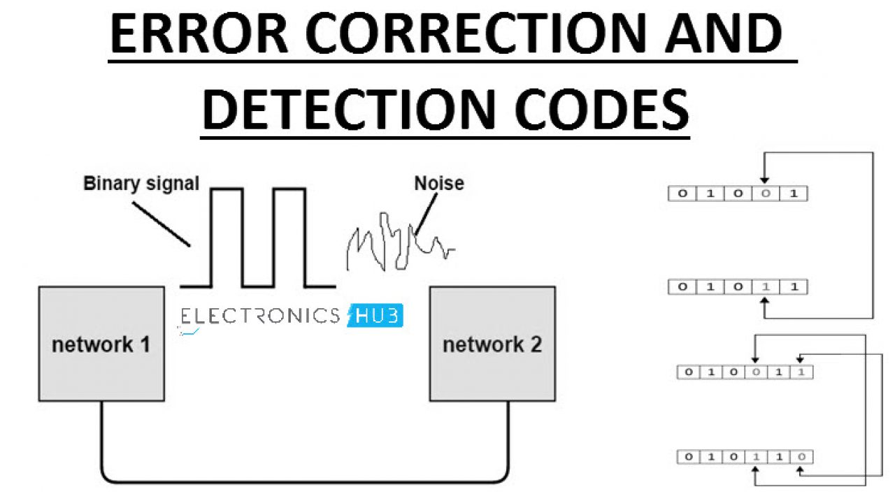 Error Correction and Detection Codes | CRC, Hamming, Parity