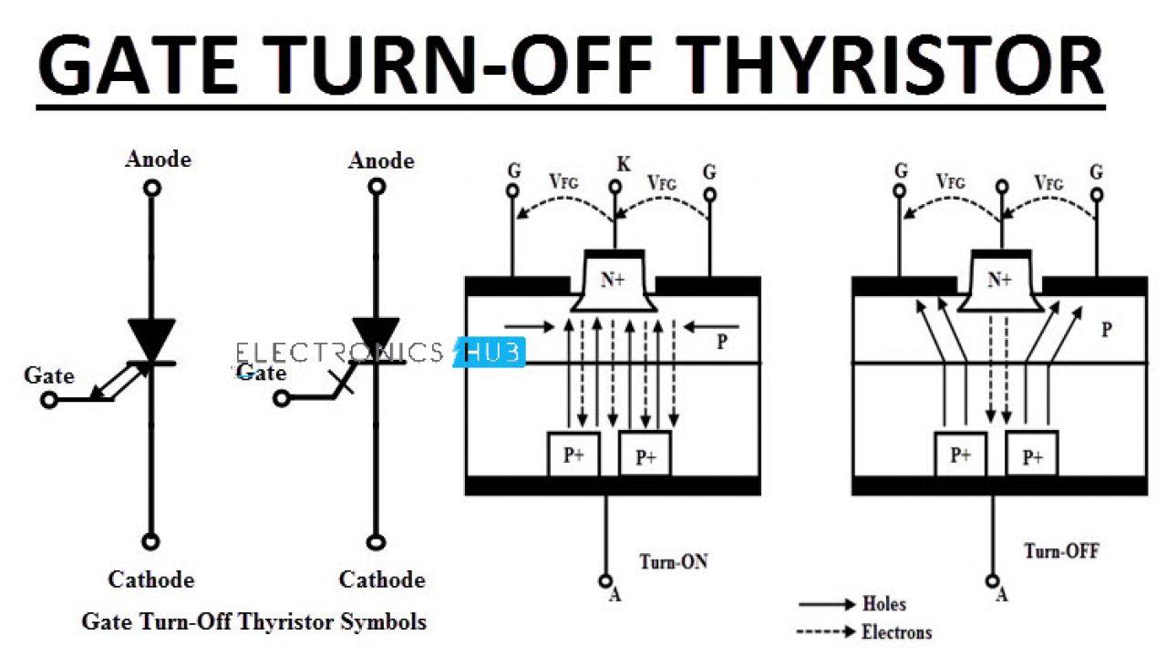 Gate Turn OFF Thyristor | Operation, Characteristics, Applications