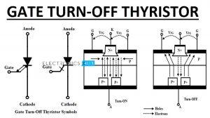 Gate Turn Off Thyristor Featured Image
