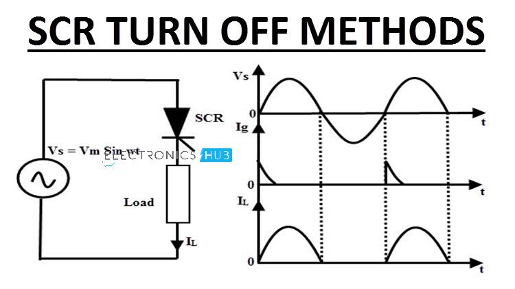 scr turn off methods