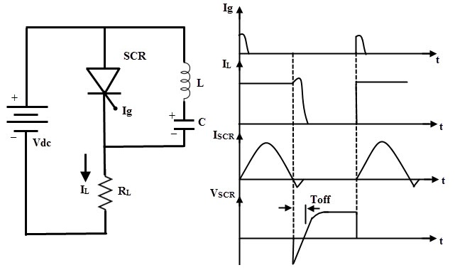 scr turn off methodsconnected across the scr but not in series with load as in case of class a commutation and hence the l and c components do not carry the load current