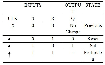 SR flip – flop using NAND gates.