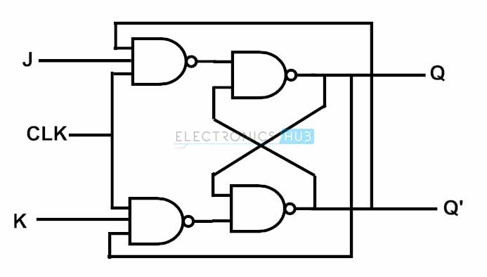 jk flip flop circuit diagram
