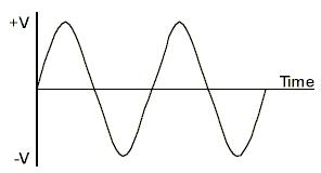 AC WAVE FORM REPRESENTATION