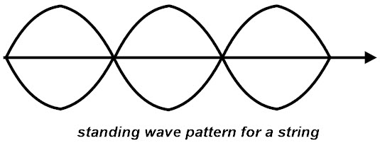 standing wave pattern
