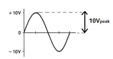 peak value of an AC wave