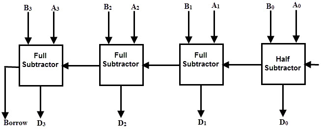 binary adder and subtractor circuits: half and full adder, subtractor  electronics hub