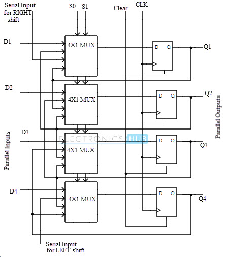 Logic diagram of universal shift register
