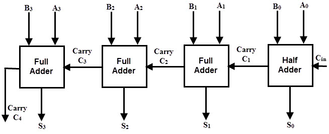 binary adder and subtractor rh electronicshub org 2 bit full adder block diagram 8 bit full adder block diagram