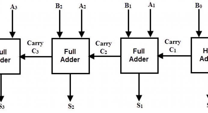 binary adder and subtractor labeled 4-bit adder block block diagram 4 bit full adder #2