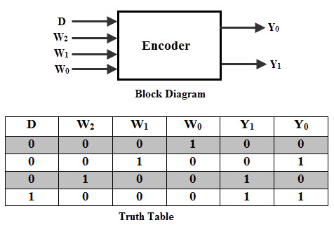 encoder logic diagram with truth table binary encoders and their applications #3